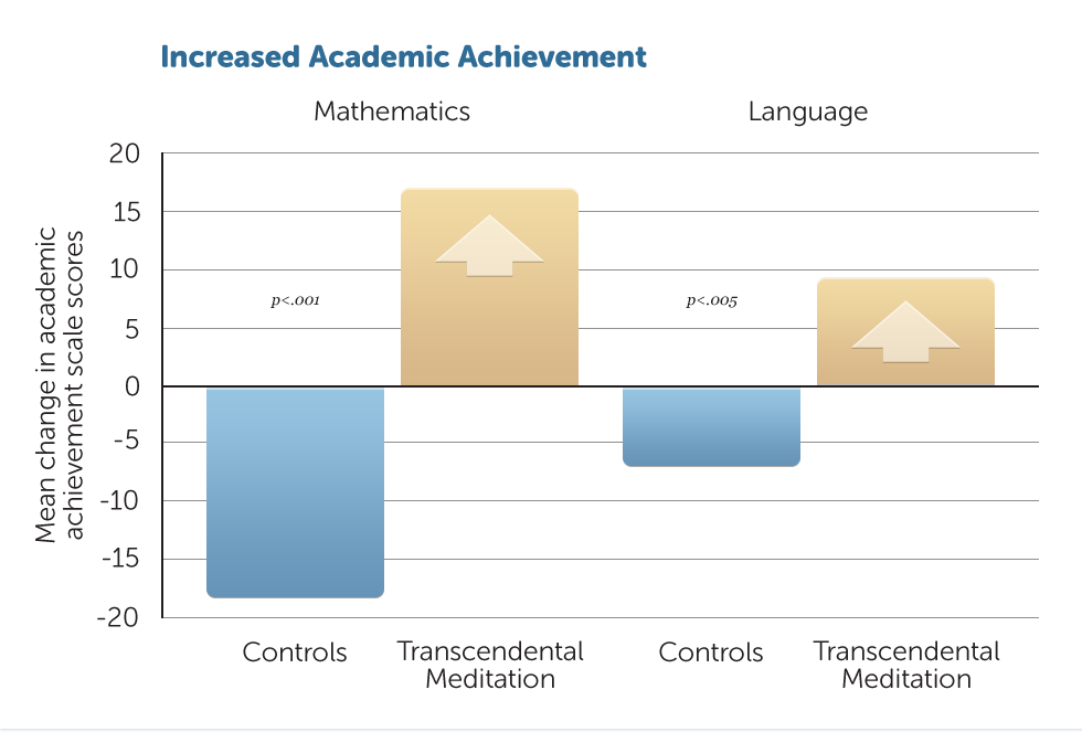E48-Academic-Achievement