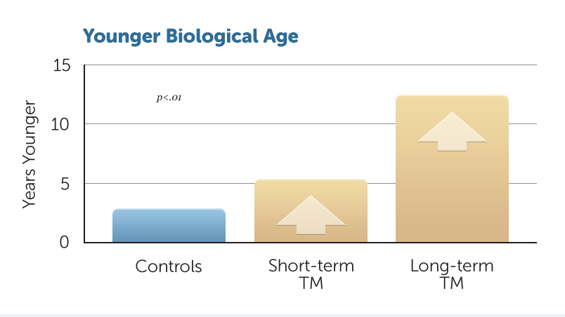 H23-Younger-Bio-Age-v1
