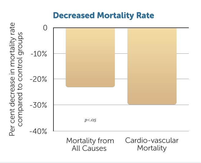 H40-Decreased-Mortality-Rate-v1